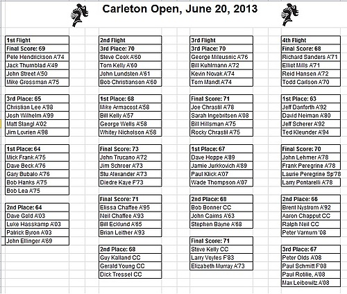 Carleton Open 13 results