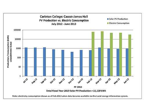 FY2013 Cassat-James Solar PV Production
