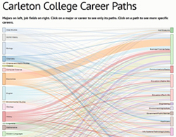Career Path Visualization