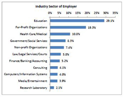 Employment and Education Breakdown