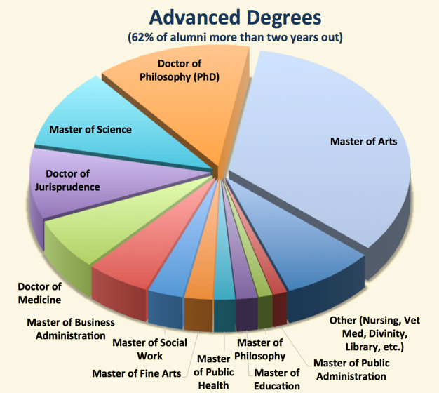 Image result for advanced degrees