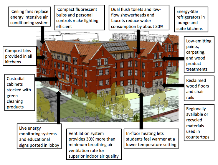 Green building at carleton green features carleton college for Green building features checklist