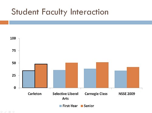 NSSE 2009 SFI Summary Graph