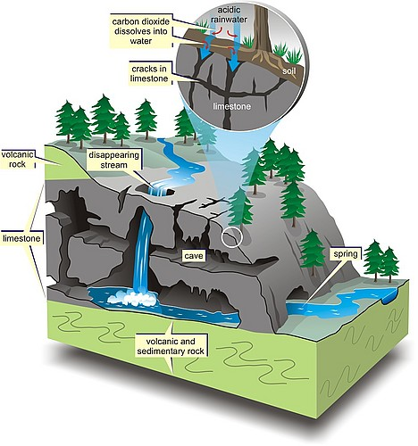 Karst Diagram