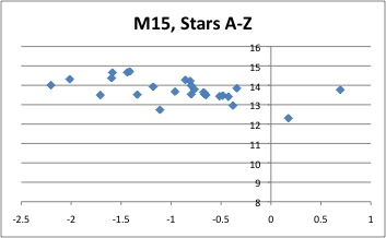 M15 how old are you goodsell observatory carleton college in an h r diagram most stars line up along a straight diagonal line called the main sequence ccuart Image collections