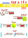 Graphic depicting Spring term sports results.