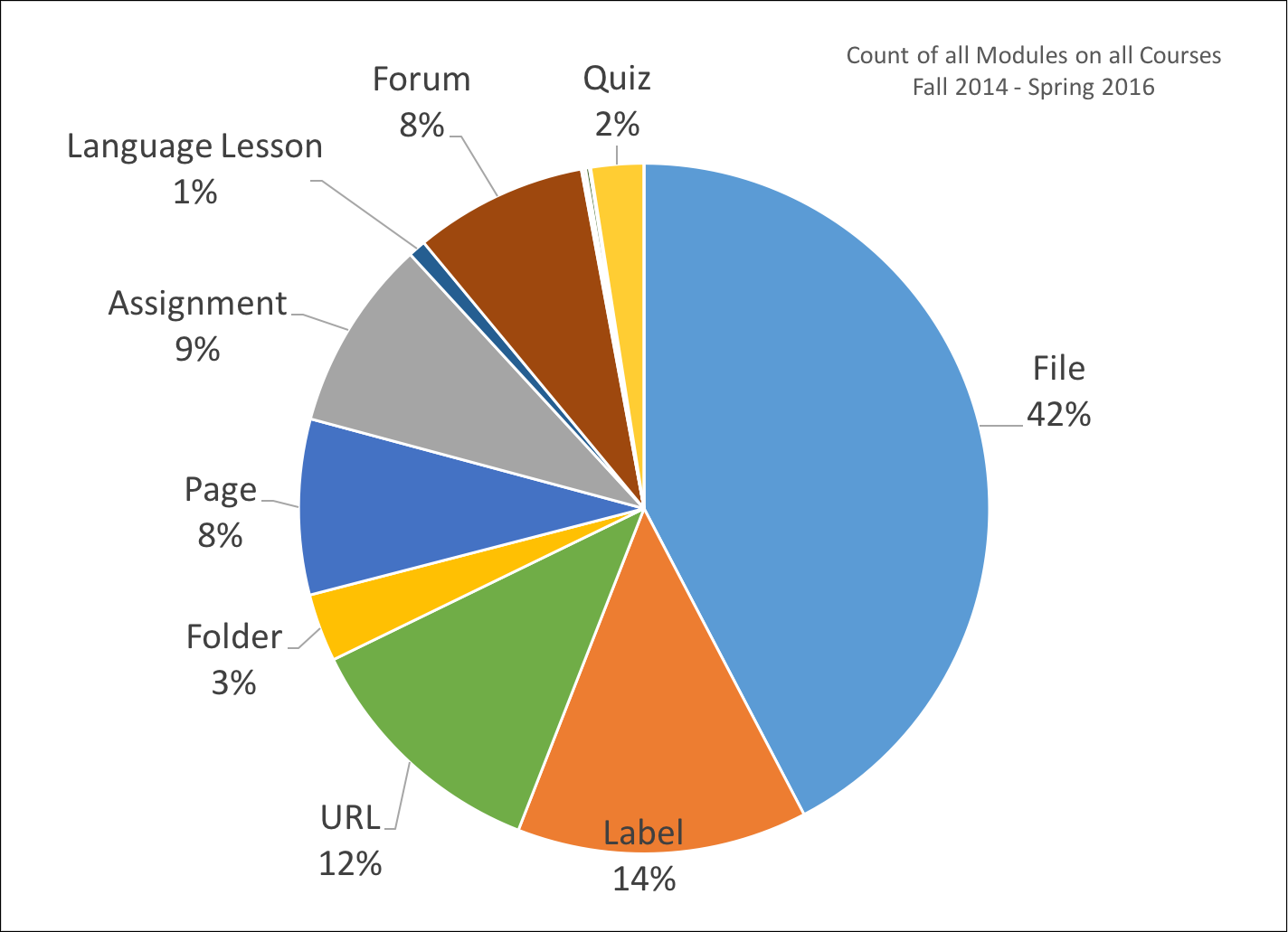 Count of all Objects by Module Type (Moodle Eval 2016)