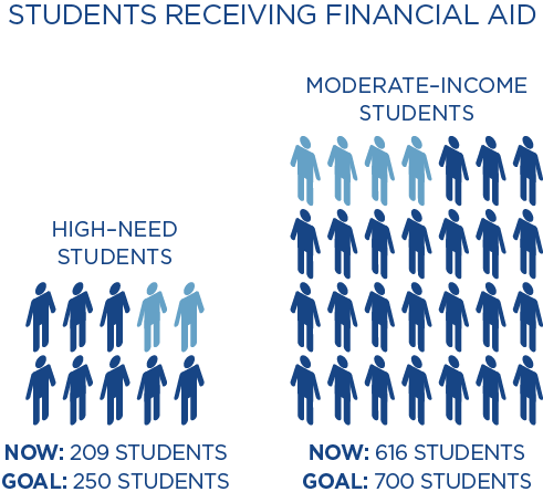 Carleton aims to increase the number of high-need students from 209 to 250 and the number of moderate-income students from 616 to 700.