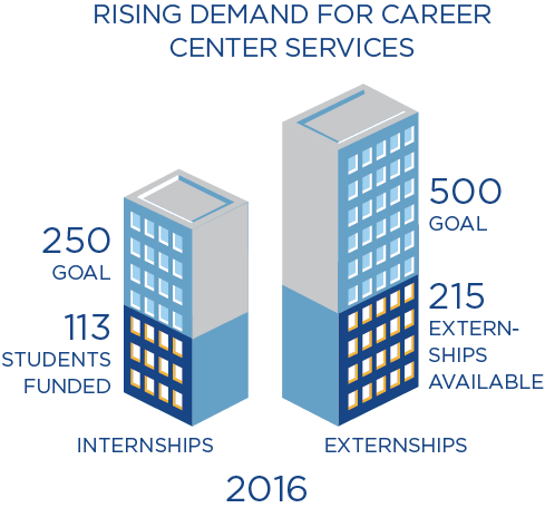 2016 saw the funding of 113 student internships out of a goal of 250, and the availability of 215 externships out of a goal of 500.