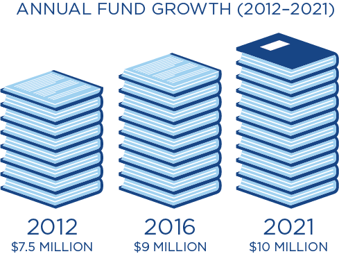 The Carleton Annual Fund has grown from $7.5 million in 2012 to $9 million in 2016, with a goal to exceed $10 million by 2021.