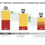 Central Plant Annual Emissions and Operating Cost Reduction