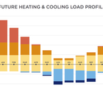 Future Heating and Cooling Load Profile