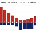 Current Heating and Cooling Load Profile