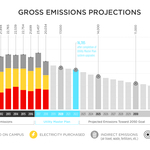 Gross emissions projections for Carleton College.