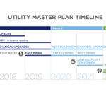 Project Construction Timeline